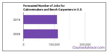 Forecasted Number of Jobs for Cabinetmakers and Bench Carpenters in U.S.