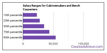 Salary Ranges for Cabinetmakers and Bench Carpenters