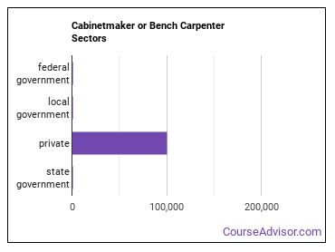 Cabinetmaker or Bench Carpenter Sectors