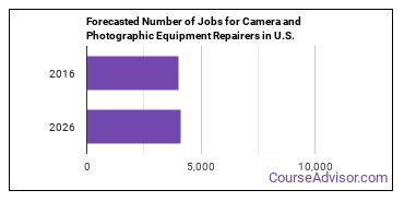 Forecasted Number of Jobs for Camera and Photographic Equipment Repairers in U.S.