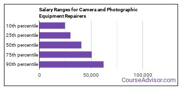 Salary Ranges for Camera and Photographic Equipment Repairers