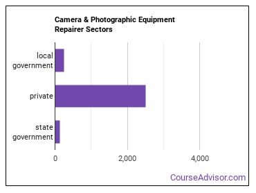 Camera & Photographic Equipment Repairer Sectors