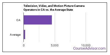 Television, Video, and Motion Picture Camera Operators in CA vs. the Average State
