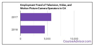 Television, Video, and Motion Picture Camera Operators in CA Employment Trend