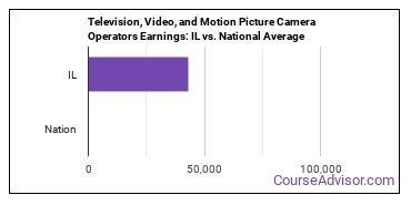 Television, Video, and Motion Picture Camera Operators Earnings: IL vs. National Average