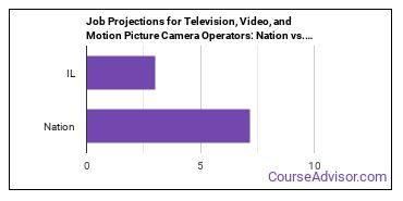 Job Projections for Television, Video, and Motion Picture Camera Operators: Nation vs. IL