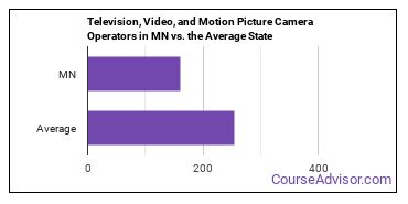 Television, Video, and Motion Picture Camera Operators in MN vs. the Average State