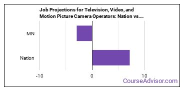 Job Projections for Television, Video, and Motion Picture Camera Operators: Nation vs. MN