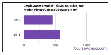 Television, Video, and Motion Picture Camera Operators in NV Employment Trend