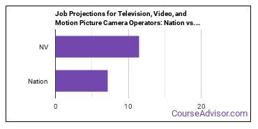 Job Projections for Television, Video, and Motion Picture Camera Operators: Nation vs. NV