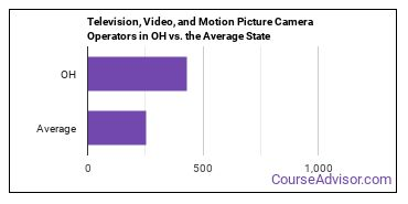 Television, Video, and Motion Picture Camera Operators in OH vs. the Average State