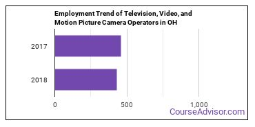 Television, Video, and Motion Picture Camera Operators in OH Employment Trend