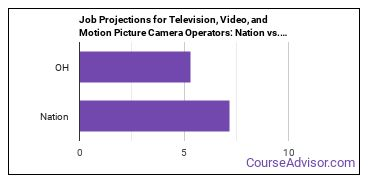 Job Projections for Television, Video, and Motion Picture Camera Operators: Nation vs. OH