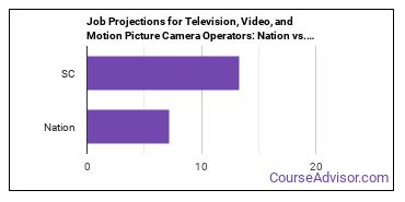 Job Projections for Television, Video, and Motion Picture Camera Operators: Nation vs. SC