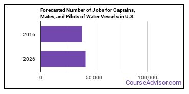 Forecasted Number of Jobs for Captains, Mates, and Pilots of Water Vessels in U.S.