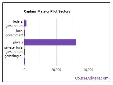 Captain, Mate or Pilot Sectors