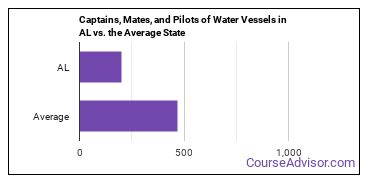 Captains, Mates, and Pilots of Water Vessels in AL vs. the Average State