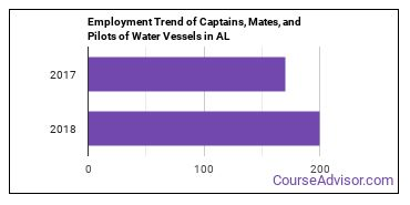 Captains, Mates, and Pilots of Water Vessels in AL Employment Trend