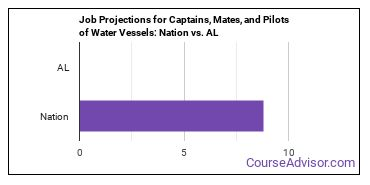 Job Projections for Captains, Mates, and Pilots of Water Vessels: Nation vs. AL