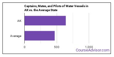 Captains, Mates, and Pilots of Water Vessels in AK vs. the Average State