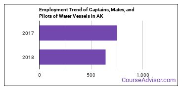 Captains, Mates, and Pilots of Water Vessels in AK Employment Trend