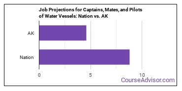 Job Projections for Captains, Mates, and Pilots of Water Vessels: Nation vs. AK