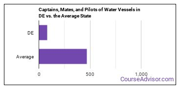 Captains, Mates, and Pilots of Water Vessels in DE vs. the Average State