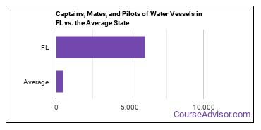 Captains, Mates, and Pilots of Water Vessels in FL vs. the Average State