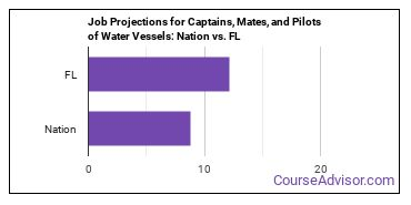 Job Projections for Captains, Mates, and Pilots of Water Vessels: Nation vs. FL
