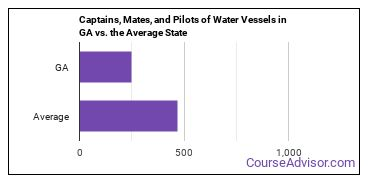 Captains, Mates, and Pilots of Water Vessels in GA vs. the Average State