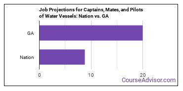 Job Projections for Captains, Mates, and Pilots of Water Vessels: Nation vs. GA