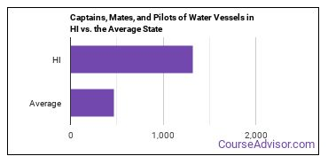 Captains, Mates, and Pilots of Water Vessels in HI vs. the Average State