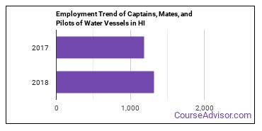 Captains, Mates, and Pilots of Water Vessels in HI Employment Trend