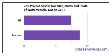 Job Projections for Captains, Mates, and Pilots of Water Vessels: Nation vs. HI
