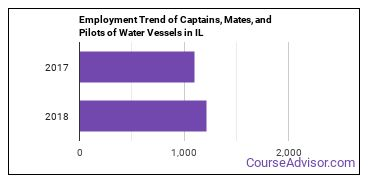 Captains, Mates, and Pilots of Water Vessels in IL Employment Trend
