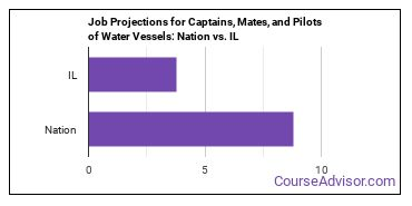 Job Projections for Captains, Mates, and Pilots of Water Vessels: Nation vs. IL