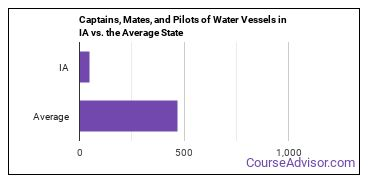 Captains, Mates, and Pilots of Water Vessels in IA vs. the Average State