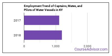 Captains, Mates, and Pilots of Water Vessels in KY Employment Trend