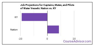 Job Projections for Captains, Mates, and Pilots of Water Vessels: Nation vs. KY