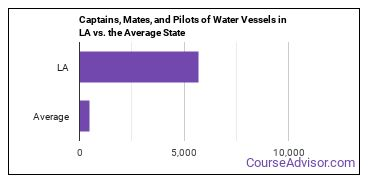 Captains, Mates, and Pilots of Water Vessels in LA vs. the Average State