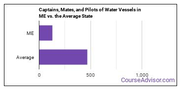Captains, Mates, and Pilots of Water Vessels in ME vs. the Average State