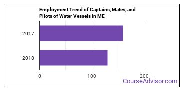 Captains, Mates, and Pilots of Water Vessels in ME Employment Trend
