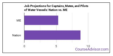 Job Projections for Captains, Mates, and Pilots of Water Vessels: Nation vs. ME
