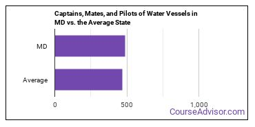 Captains, Mates, and Pilots of Water Vessels in MD vs. the Average State