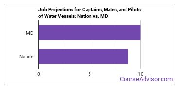 Job Projections for Captains, Mates, and Pilots of Water Vessels: Nation vs. MD