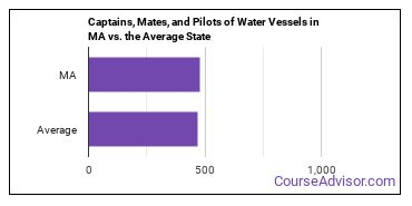 Captains, Mates, and Pilots of Water Vessels in MA vs. the Average State
