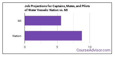Job Projections for Captains, Mates, and Pilots of Water Vessels: Nation vs. MI