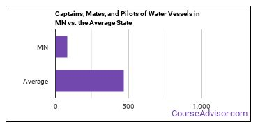 Captains, Mates, and Pilots of Water Vessels in MN vs. the Average State