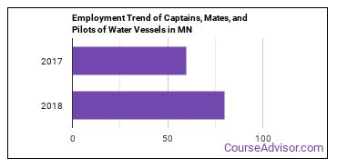 Captains, Mates, and Pilots of Water Vessels in MN Employment Trend