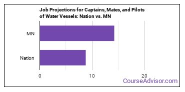 Job Projections for Captains, Mates, and Pilots of Water Vessels: Nation vs. MN